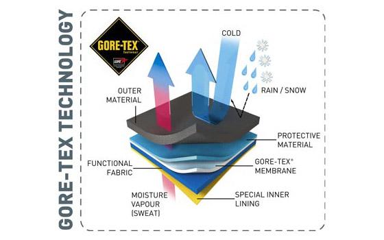 Náčrt funkčnosti Gore Tex materiálov